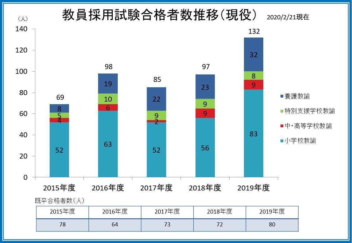 R1 教員採用試験合格者数‗20200221.JPG